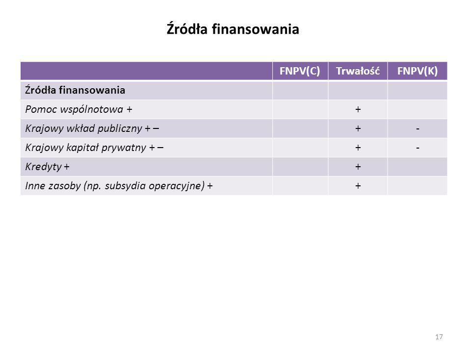 Źródła finansowania FNPV(C) Trwałość FNPV(K) Źródła finansowania