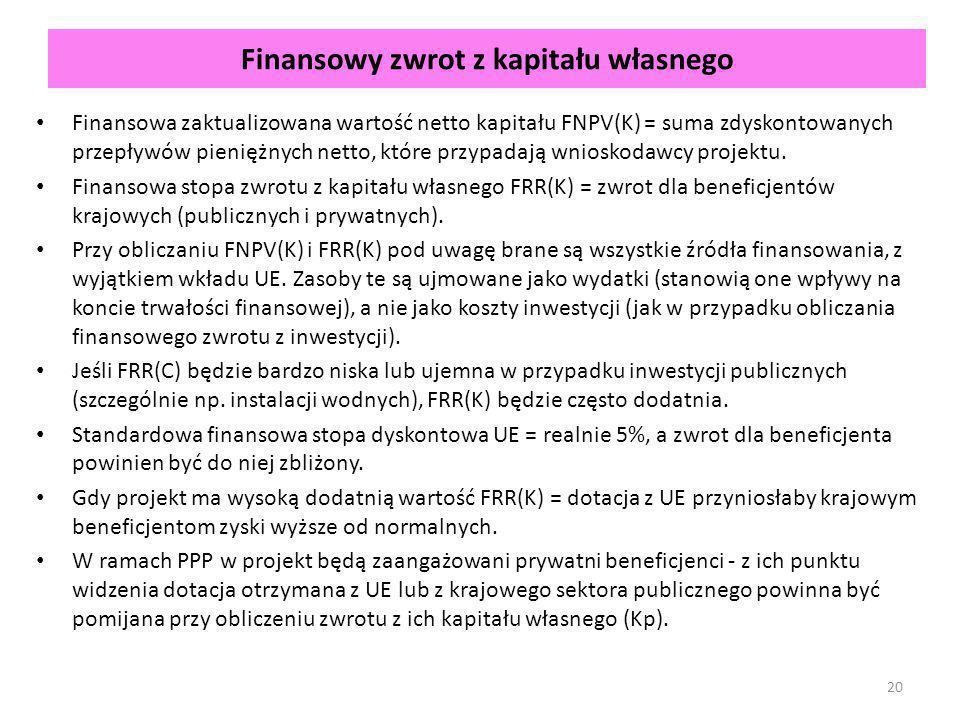 Finansowy zwrot z kapitału własnego