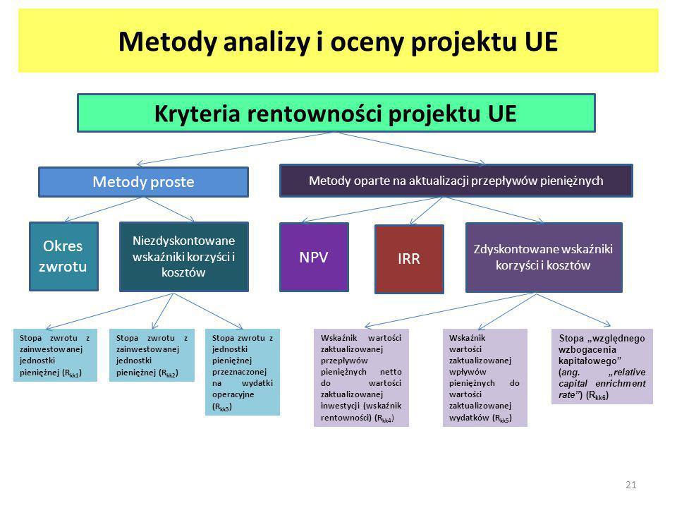 Metody analizy i oceny projektu UE