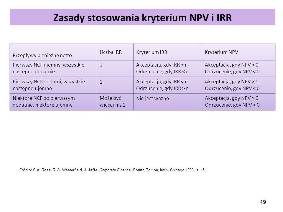 Zasady stosowania kryterium NPV i IRR