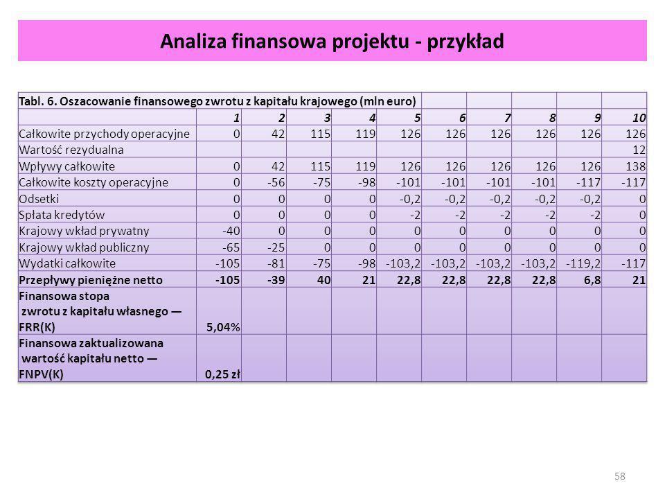 Analiza finansowa projektu - przykład