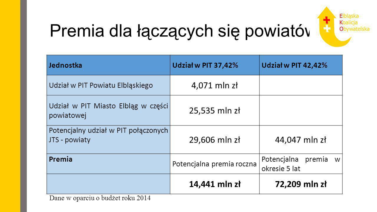 Premia dla łączących się powiatów