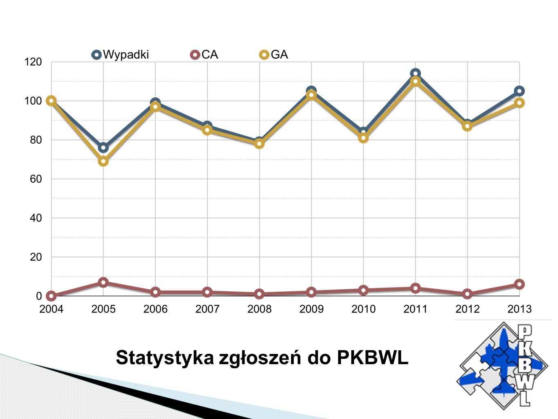 Statystyka zgłoszeń do PKBWL