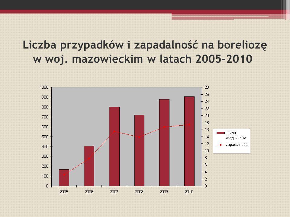 Liczba przypadków i zapadalność na boreliozę w woj
