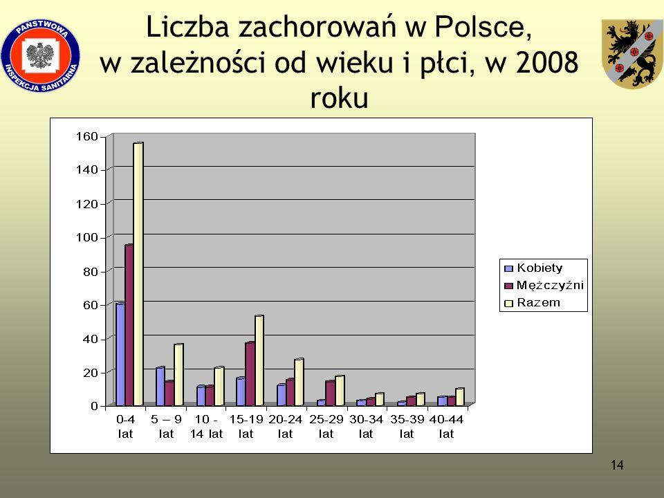 Liczba zachorowań w Polsce, w zależności od wieku i płci, w 2008 roku