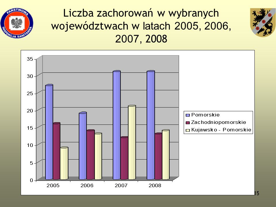 Liczba zachorowań w wybranych województwach w latach 2005, 2006, 2007, 2008