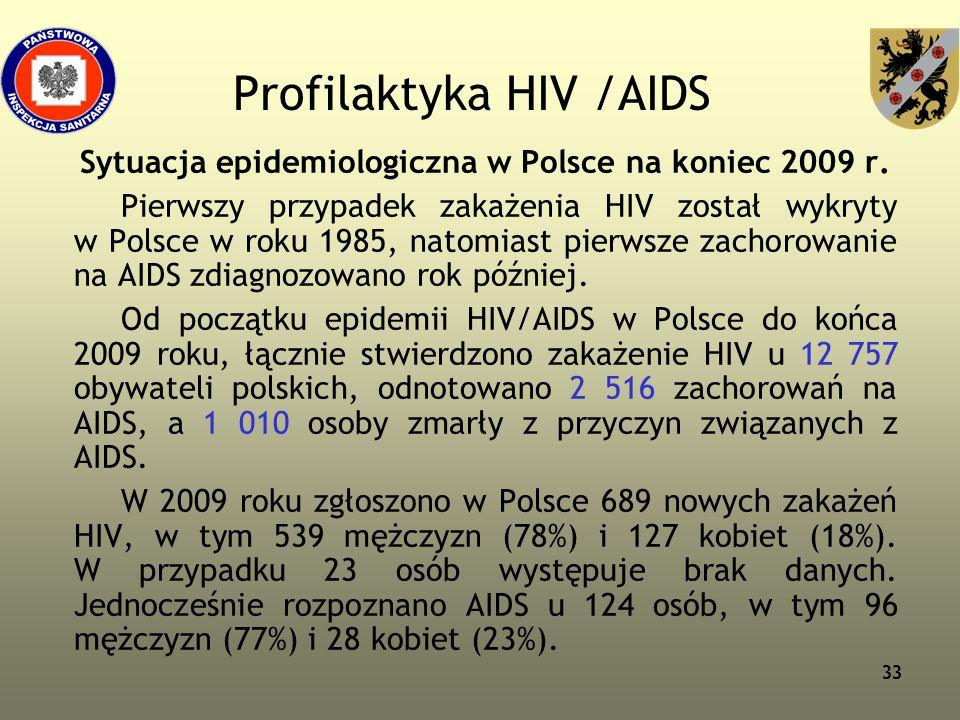Profilaktyka HIV /AIDS