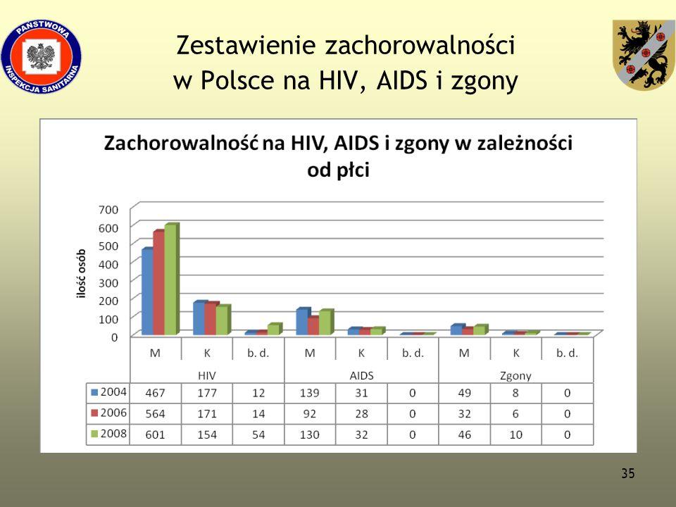 Zestawienie zachorowalności w Polsce na HIV, AIDS i zgony