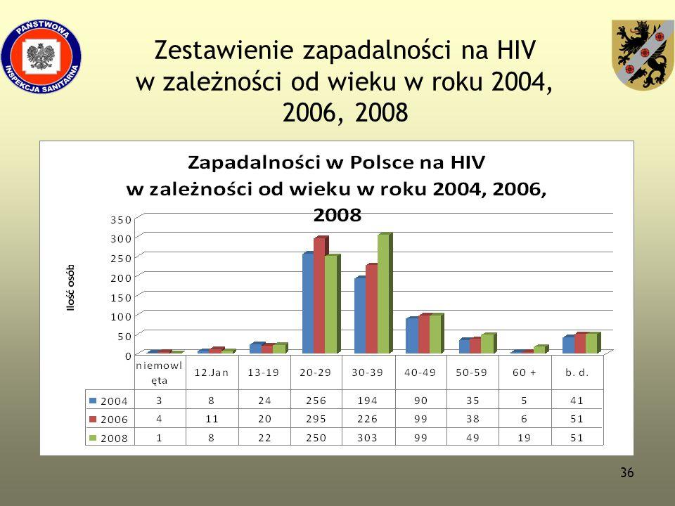 Zestawienie zapadalności na HIV w zależności od wieku w roku 2004, 2006, 2008