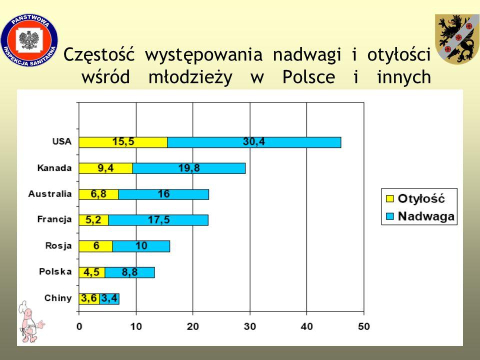 Częstość występowania nadwagi i otyłości wśród młodzieży w Polsce i innych krajach
