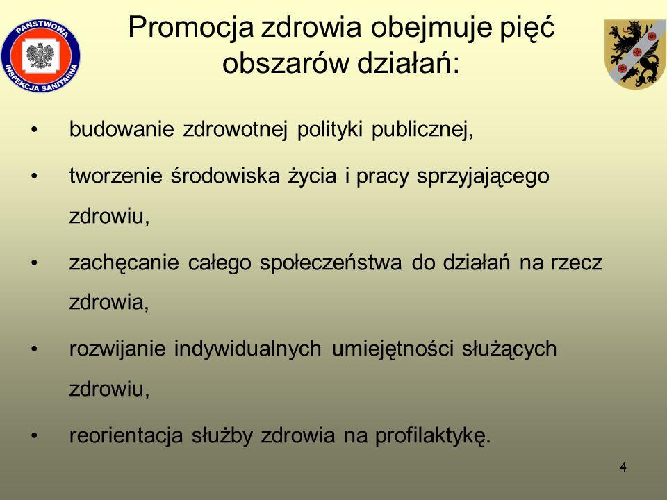 Promocja zdrowia obejmuje pięć obszarów działań:
