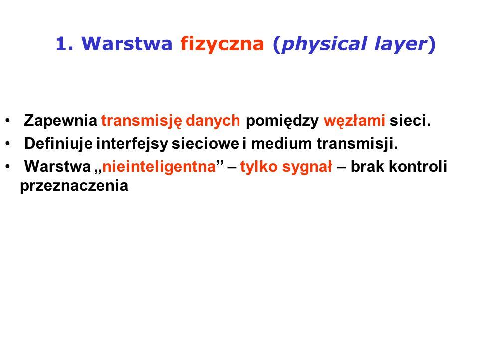 1. Warstwa fizyczna (physical layer)