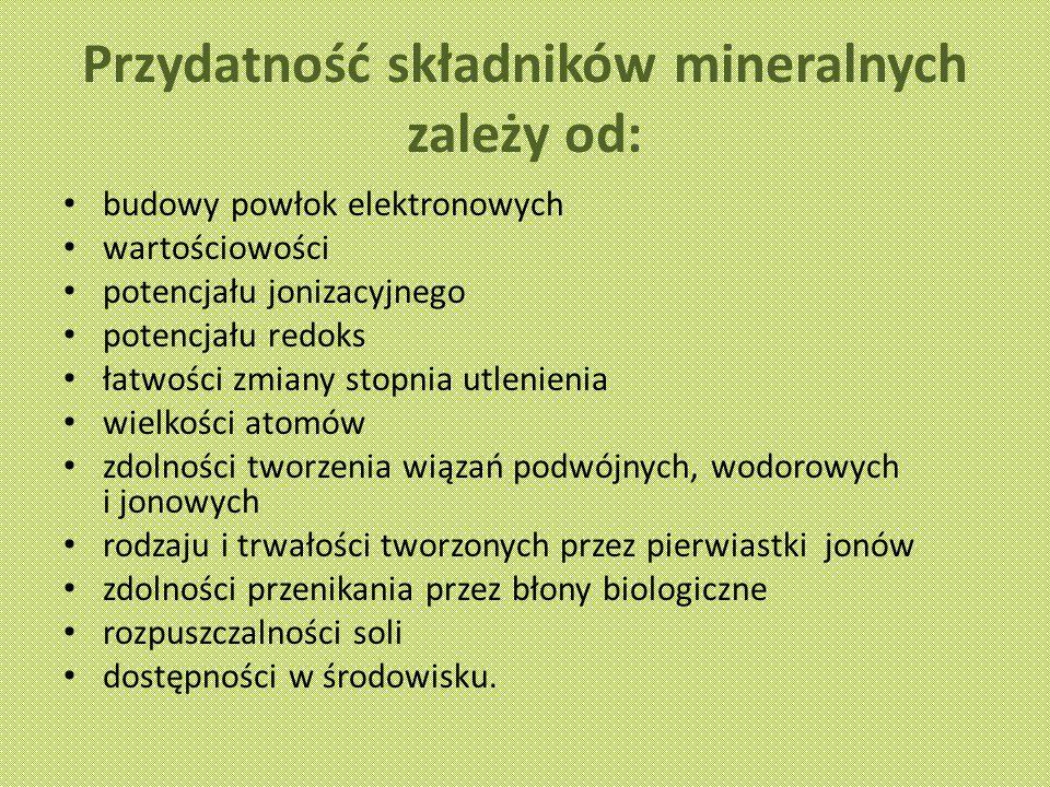 Przydatność składników mineralnych zależy od: