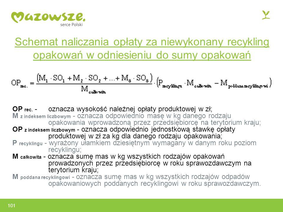 Schemat naliczania opłaty za niewykonany recykling opakowań w odniesieniu do sumy opakowań