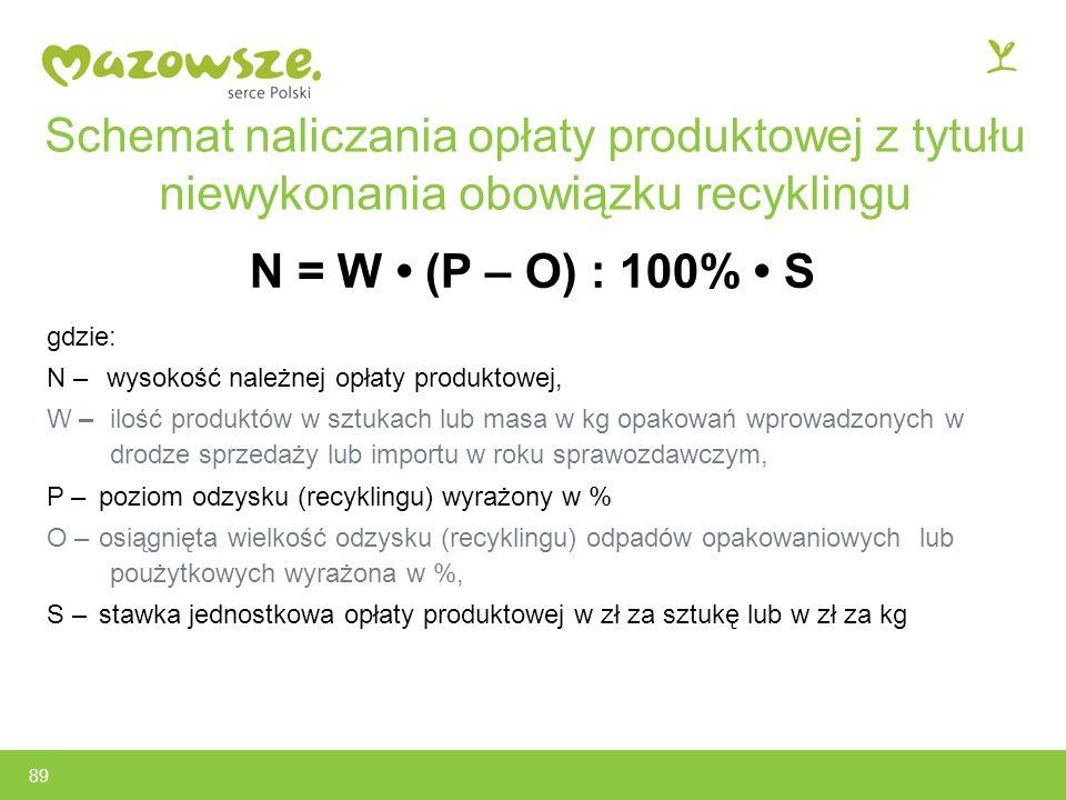 Schemat naliczania opłaty produktowej z tytułu niewykonania obowiązku recyklingu
