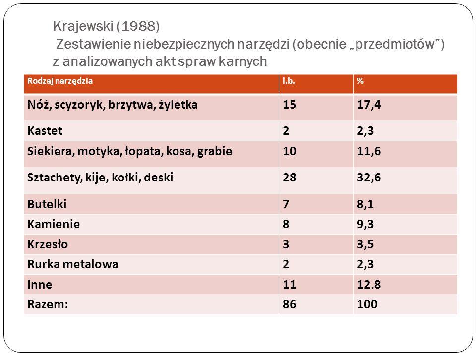 """Krajewski (1988) Zestawienie niebezpiecznych narzędzi (obecnie """"przedmiotów ) z analizowanych akt spraw karnych"""
