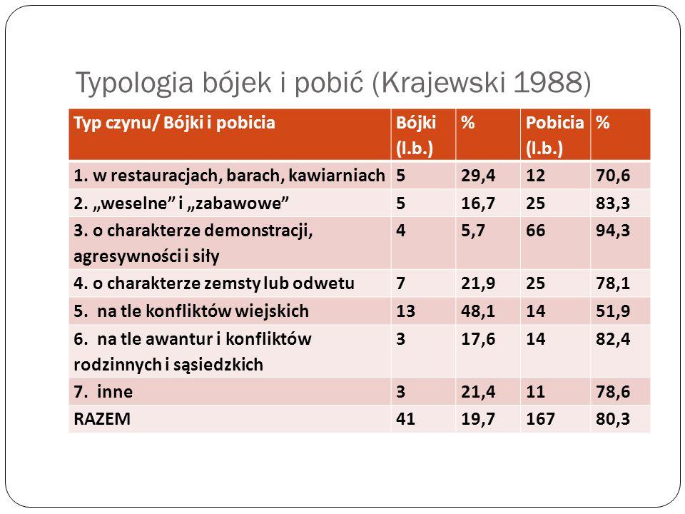 Typologia bójek i pobić (Krajewski 1988)