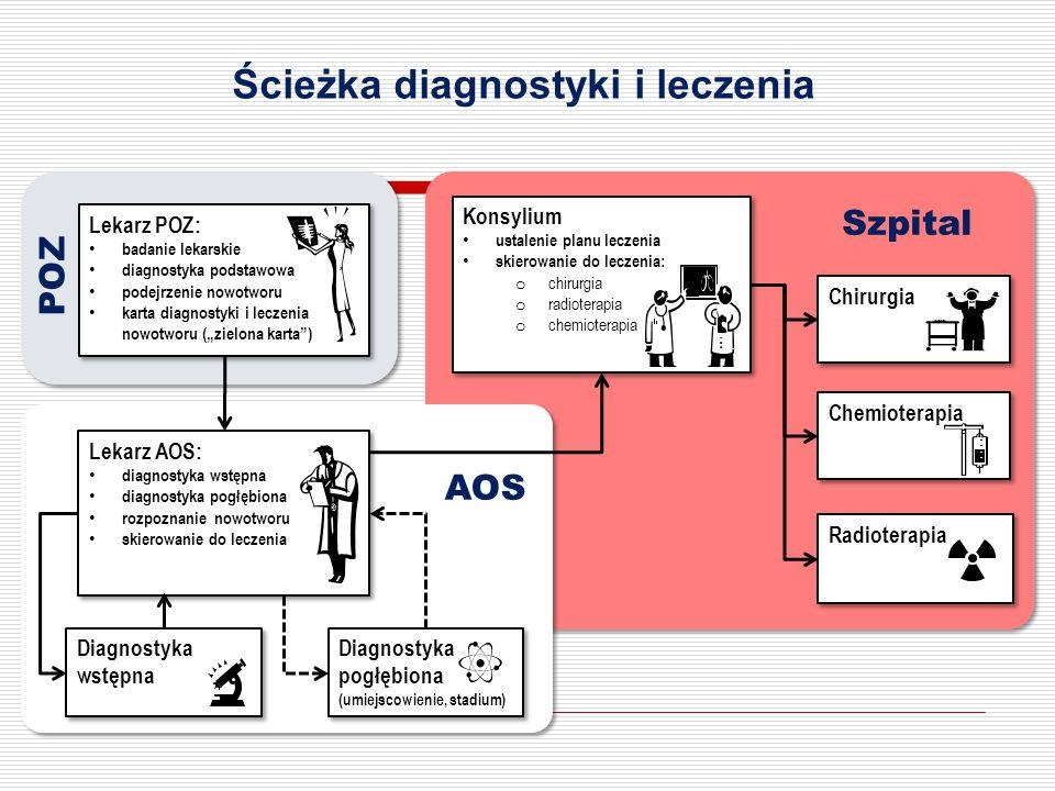 Ścieżka diagnostyki i leczenia