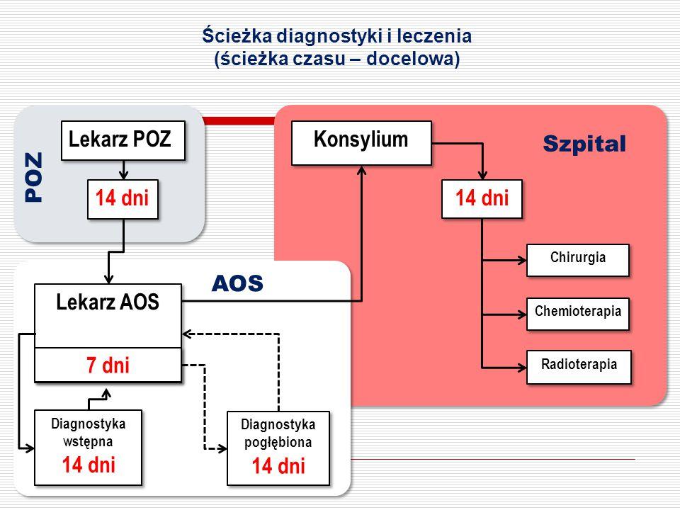 Ścieżka diagnostyki i leczenia (ścieżka czasu – docelowa)