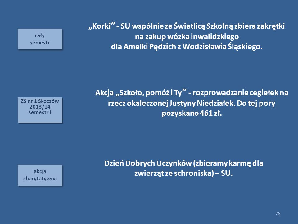 dla Amelki Pędzich z Wodzisławia Śląskiego.