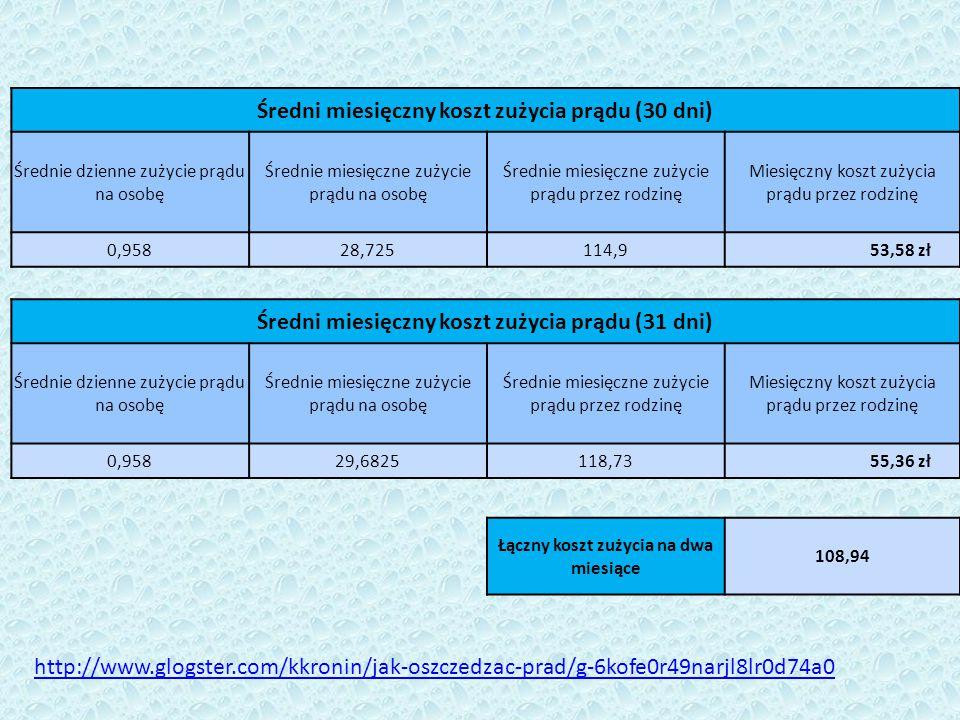 Średni miesięczny koszt zużycia prądu (30 dni)