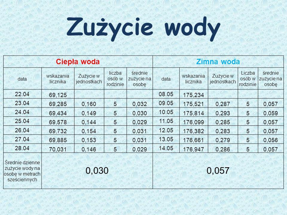 Zużycie wody Ciepła woda Zimna woda 22.04 69,125 08.05 175,234 23.04