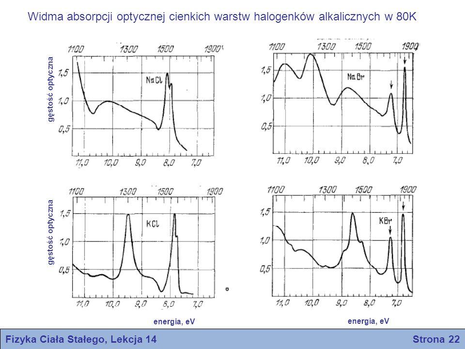 Fizyka Ciała Stałego, Lekcja 14 Strona 22