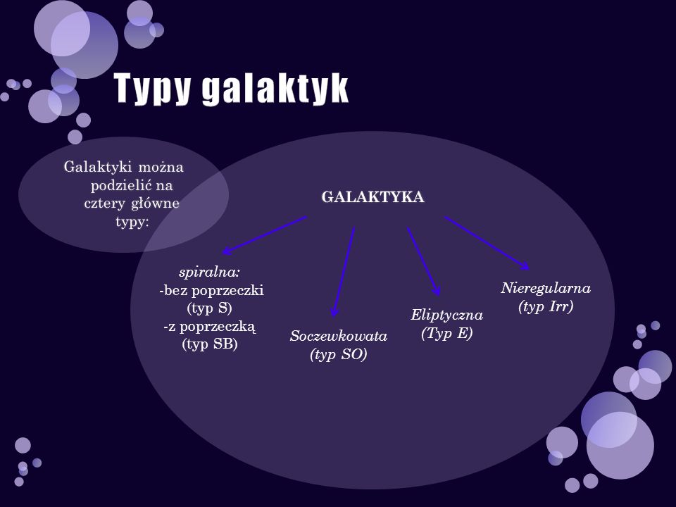Galaktyki można podzielić na cztery główne typy: