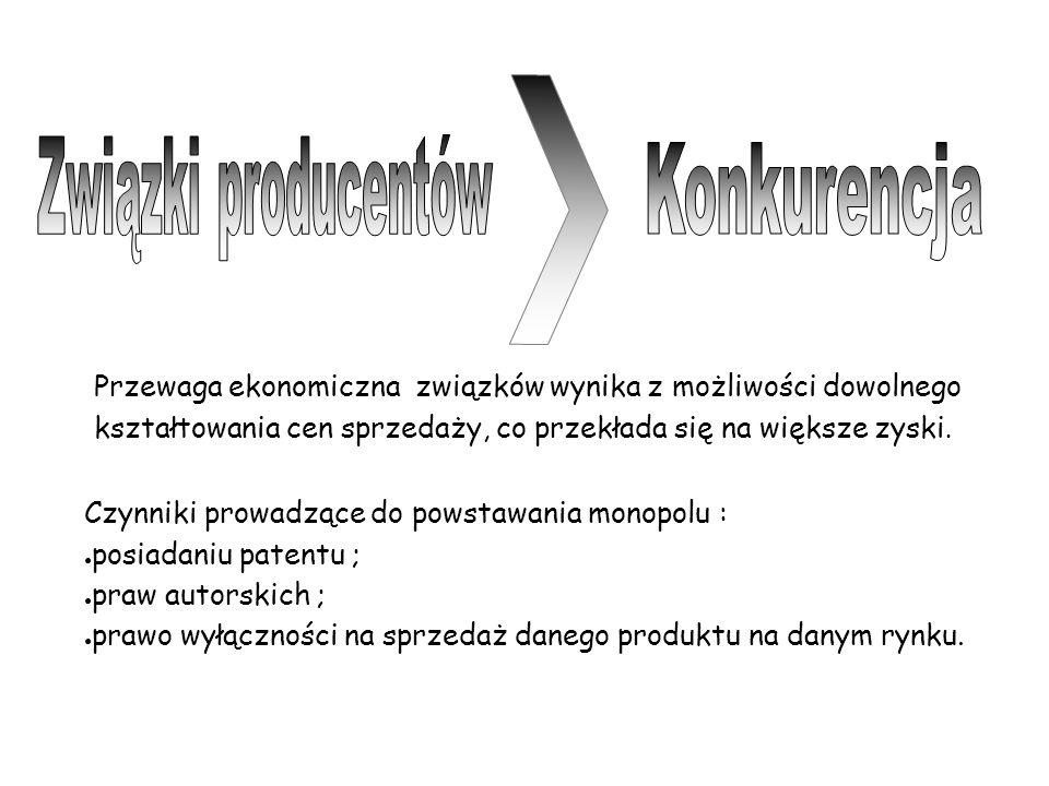 Związki producentów Konkurencja