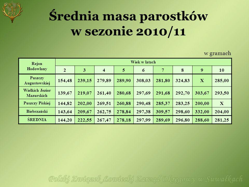 Średnia masa parostków w sezonie 2010/11