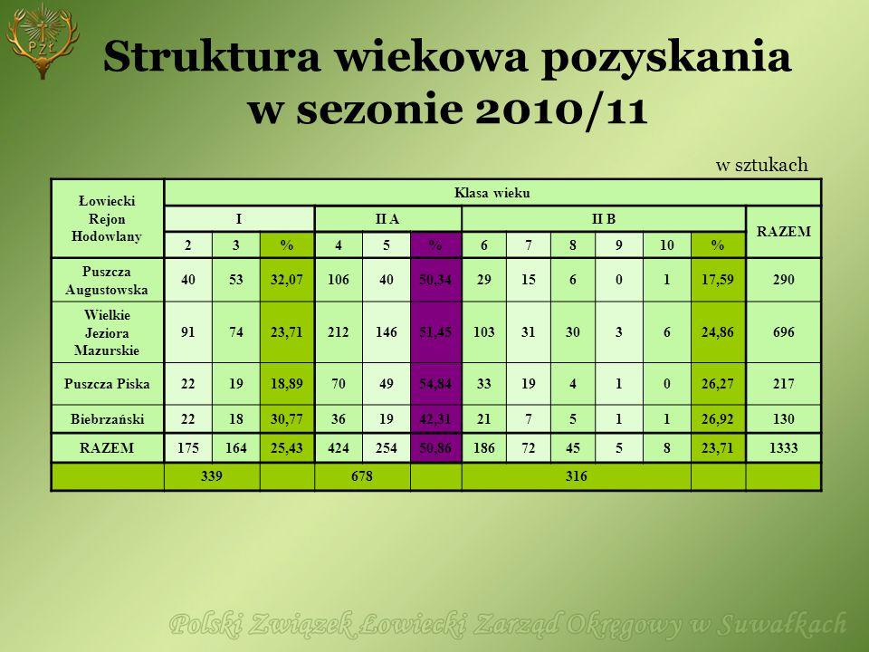Struktura wiekowa pozyskania w sezonie 2010/11