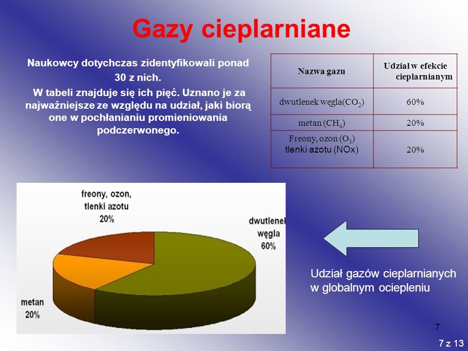 Gazy cieplarniane Udział gazów cieplarnianych w globalnym ociepleniu