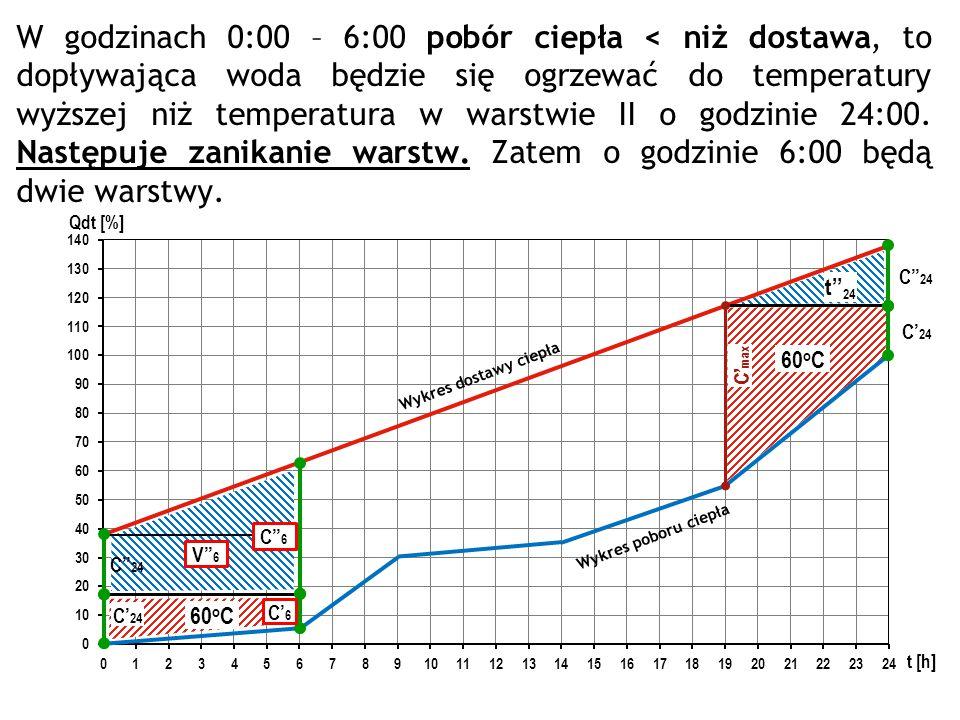 W godzinach 0:00 – 6:00 pobór ciepła < niż dostawa, to dopływająca woda będzie się ogrzewać do temperatury wyższej niż temperatura w warstwie II o godzinie 24:00. Następuje zanikanie warstw. Zatem o godzinie 6:00 będą dwie warstwy.