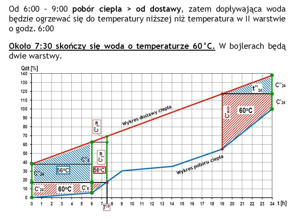 Od 6:00 – 9:00 pobór ciepła > od dostawy, zatem dopływająca woda będzie ogrzewać się do temperatury niższej niż temperatura w II warstwie o godz. 6:00
