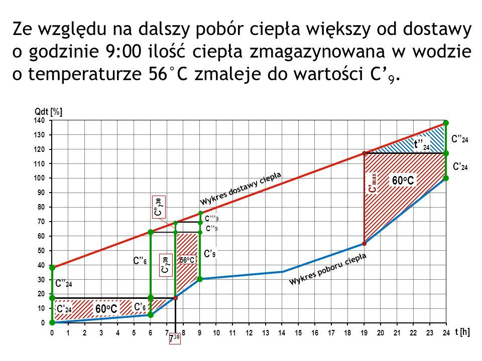 Ze względu na dalszy pobór ciepła większy od dostawy o godzinie 9:00 ilość ciepła zmagazynowana w wodzie o temperaturze 56°C zmaleje do wartości C'9.
