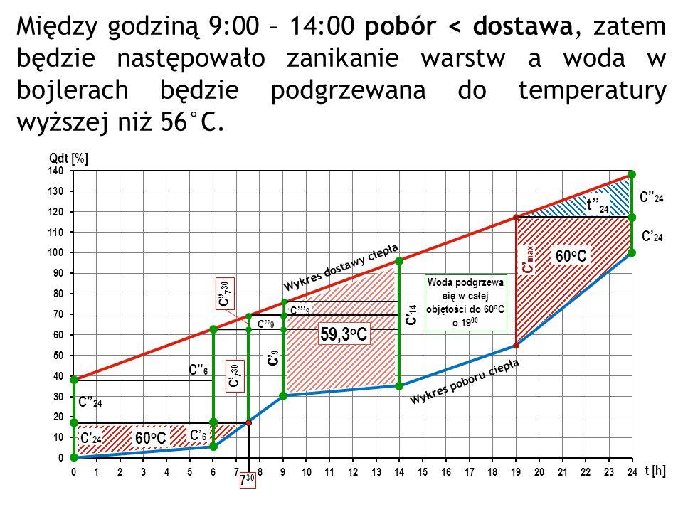 Woda podgrzewa się w całej objętości do 60oC o 1900