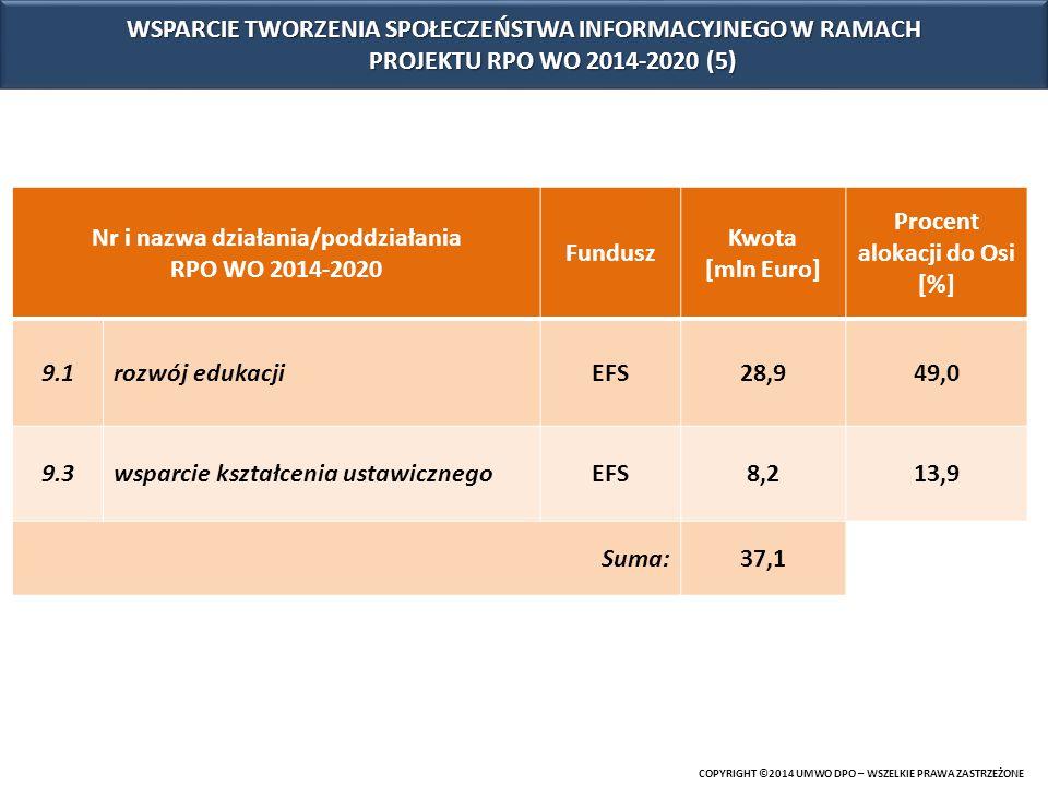 Nr i nazwa działania/poddziałania RPO WO 2014-2020 Fundusz