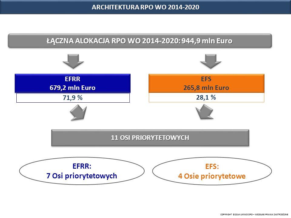ŁĄCZNA ALOKACJA RPO WO 2014-2020: 944,9 mln Euro