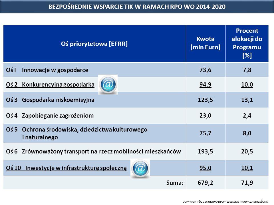 BEZPOŚREDNIE WSPARCIE TIK W RAMACH RPO WO 2014-2020