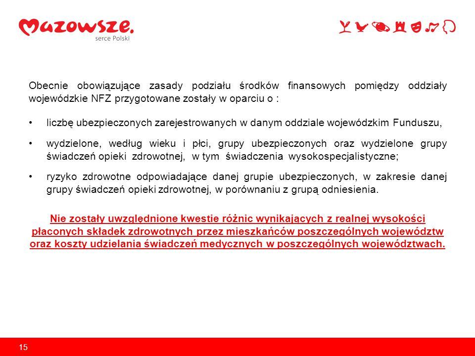 Obecnie obowiązujące zasady podziału środków finansowych pomiędzy oddziały wojewódzkie NFZ przygotowane zostały w oparciu o :