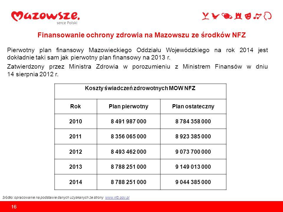 Finansowanie ochrony zdrowia na Mazowszu ze środków NFZ