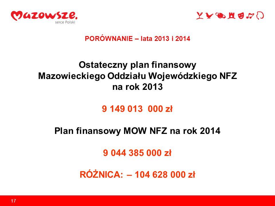 Ostateczny plan finansowy Mazowieckiego Oddziału Wojewódzkiego NFZ
