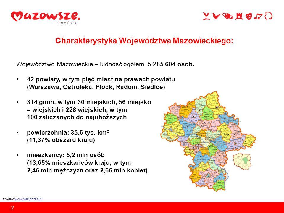 Charakterystyka Województwa Mazowieckiego: