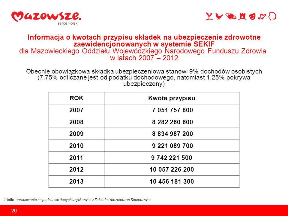 Informacja o kwotach przypisu składek na ubezpieczenie zdrowotne zaewidencjonowanych w systemie SEKIF dla Mazowieckiego Oddziału Wojewódzkiego Narodowego Funduszu Zdrowia w latach 2007 – 2012 Obecnie obowiązkowa składka ubezpieczeniowa stanowi 9% dochodów osobistych (7,75% odliczane jest od podatku dochodowego, natomiast 1,25% pokrywa ubezpieczony)