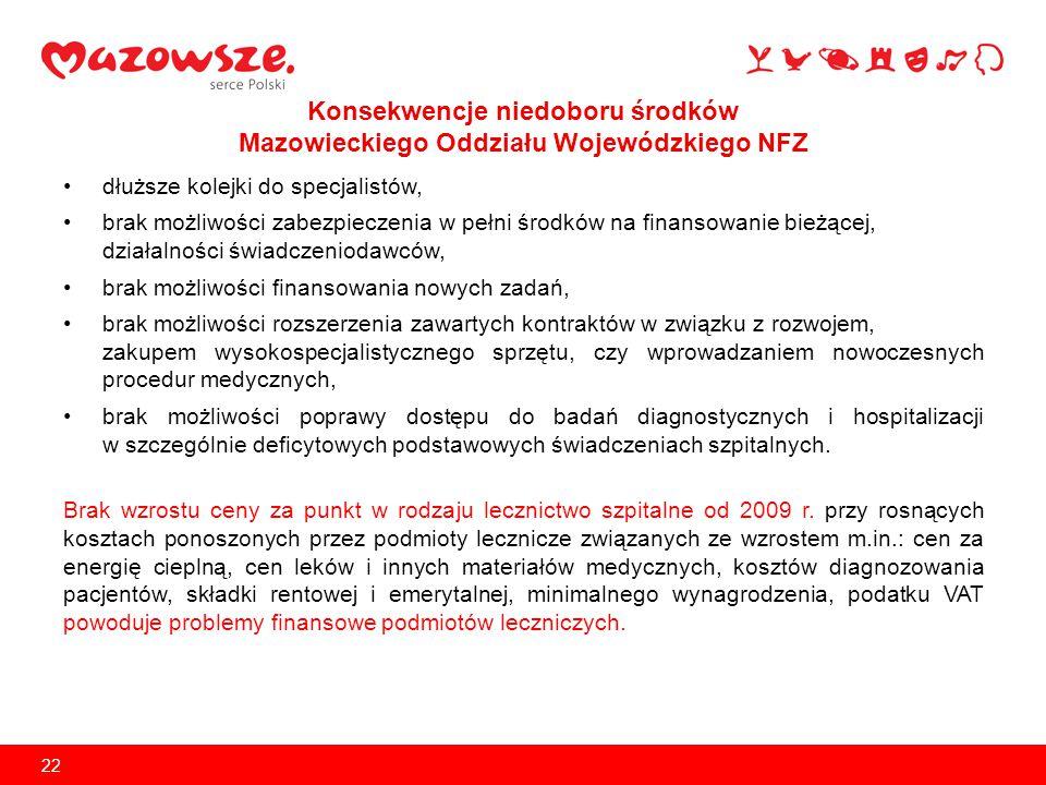 Konsekwencje niedoboru środków Mazowieckiego Oddziału Wojewódzkiego NFZ