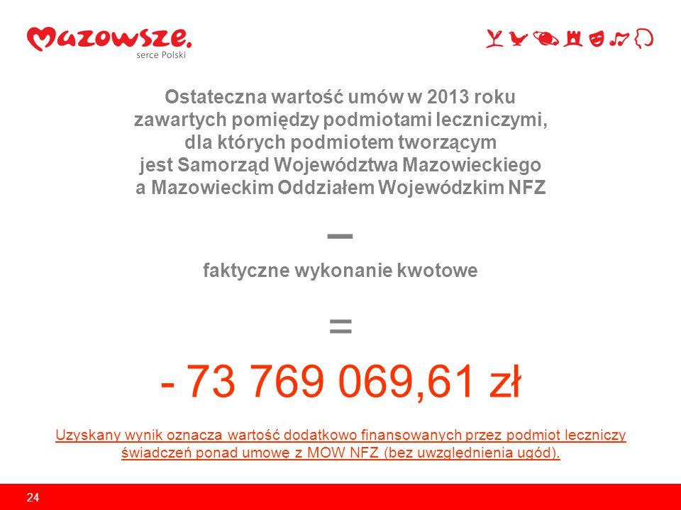 = 73 769 069,61 zł Ostateczna wartość umów w 2013 roku