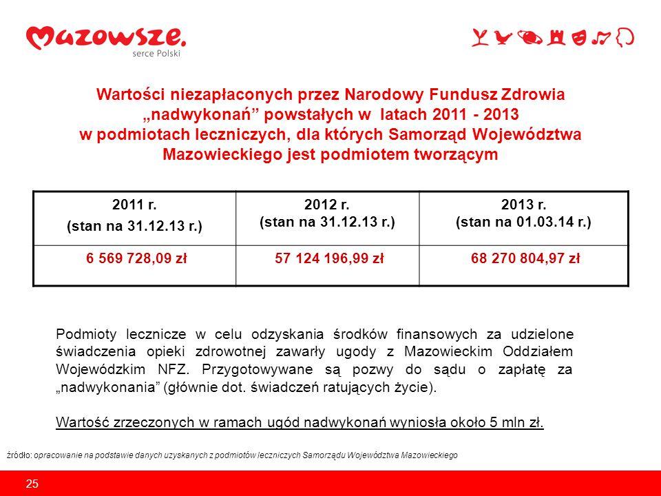 """Wartości niezapłaconych przez Narodowy Fundusz Zdrowia """"nadwykonań powstałych w latach 2011 - 2013 w podmiotach leczniczych, dla których Samorząd Województwa Mazowieckiego jest podmiotem tworzącym"""