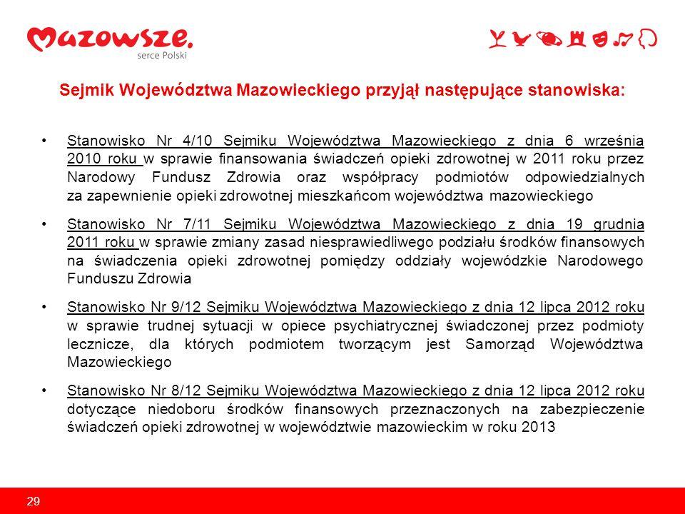 Sejmik Województwa Mazowieckiego przyjął następujące stanowiska:
