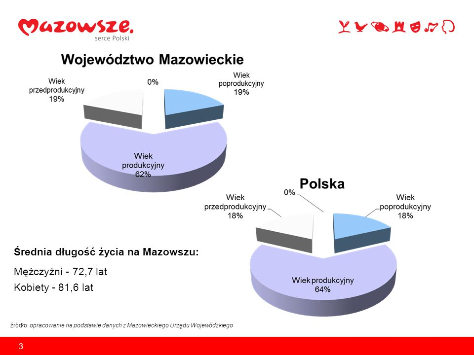 Średnia długość życia na Mazowszu: Mężczyźni - 72,7 lat