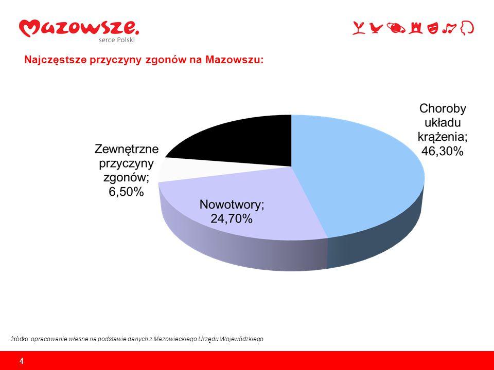 Najczęstsze przyczyny zgonów na Mazowszu: